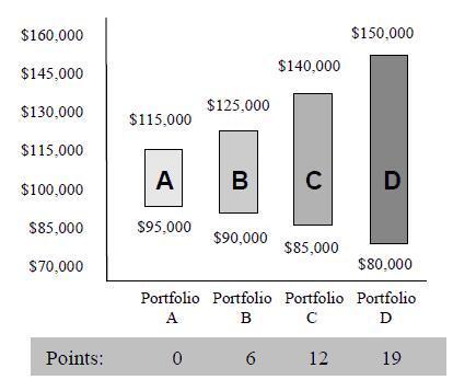 risk assessment sample portfolios