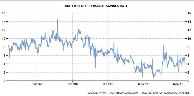 US-savings-rate