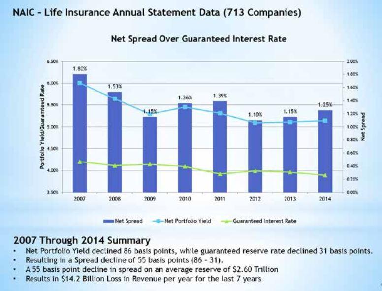Life Insurance Annual Statement Data