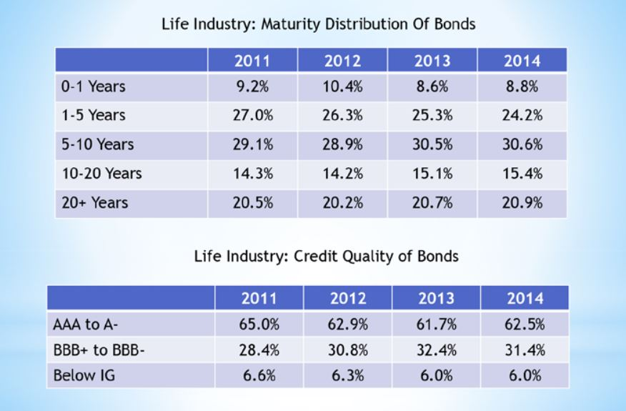 Life Insurance Bond Distribution